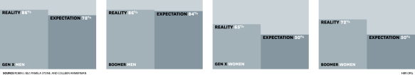 Men & Women's Expectations vs. Reality on Child Care Responsibility